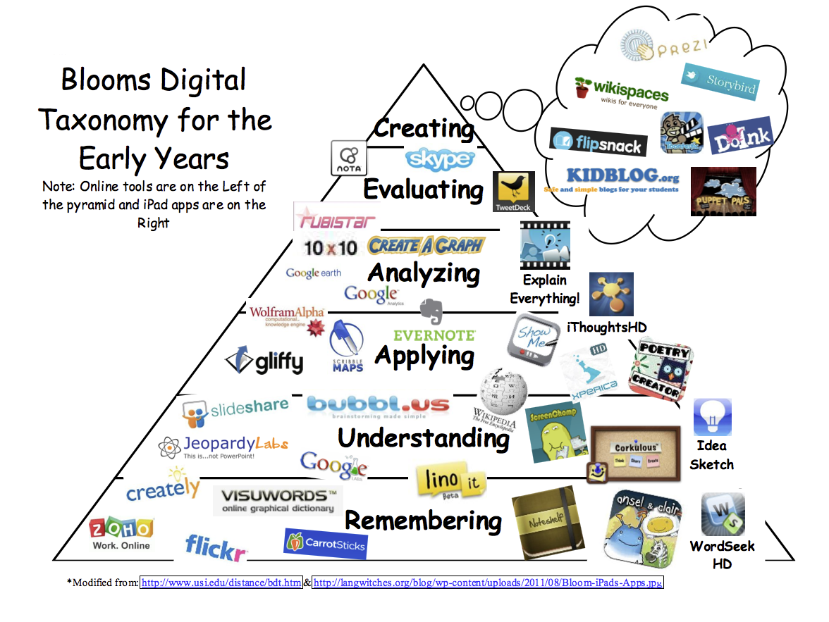 BLOOM S DIGITAL TAXONOMY PDF